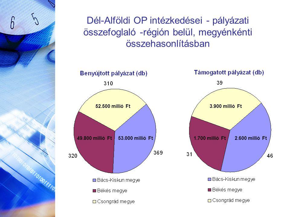 Dél-Alföldi OP intézkedései - pályázati összefoglaló -régión belül, megyénkénti összehasonlításban 52.500 millió Ft 53.000 millió Ft49.800 millió Ft 3.900 millió Ft 2.600 millió Ft1.700 millió Ft