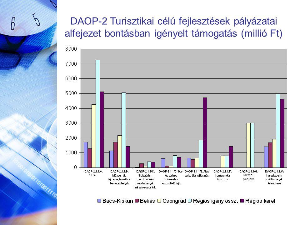 DAOP-2 Turisztikai célú fejlesztések pályázatai alfejezet bontásban igényelt támogatás (millió Ft) SPAKiemel projekt