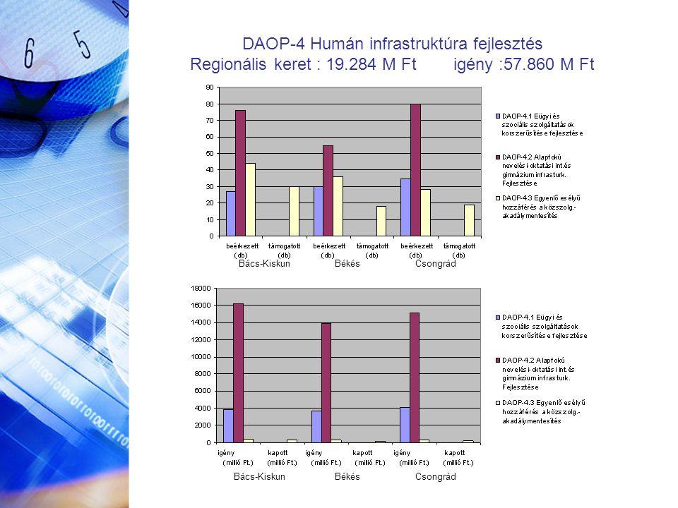 DAOP-4 Humán infrastruktúra fejlesztés Regionális keret : 19.284 M Ft igény :57.860 M Ft Bács-Kiskun Békés Csongrád
