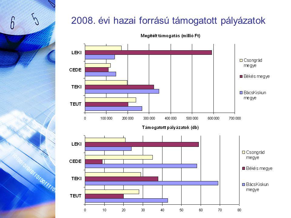 2008. évi hazai forrású támogatott pályázatok