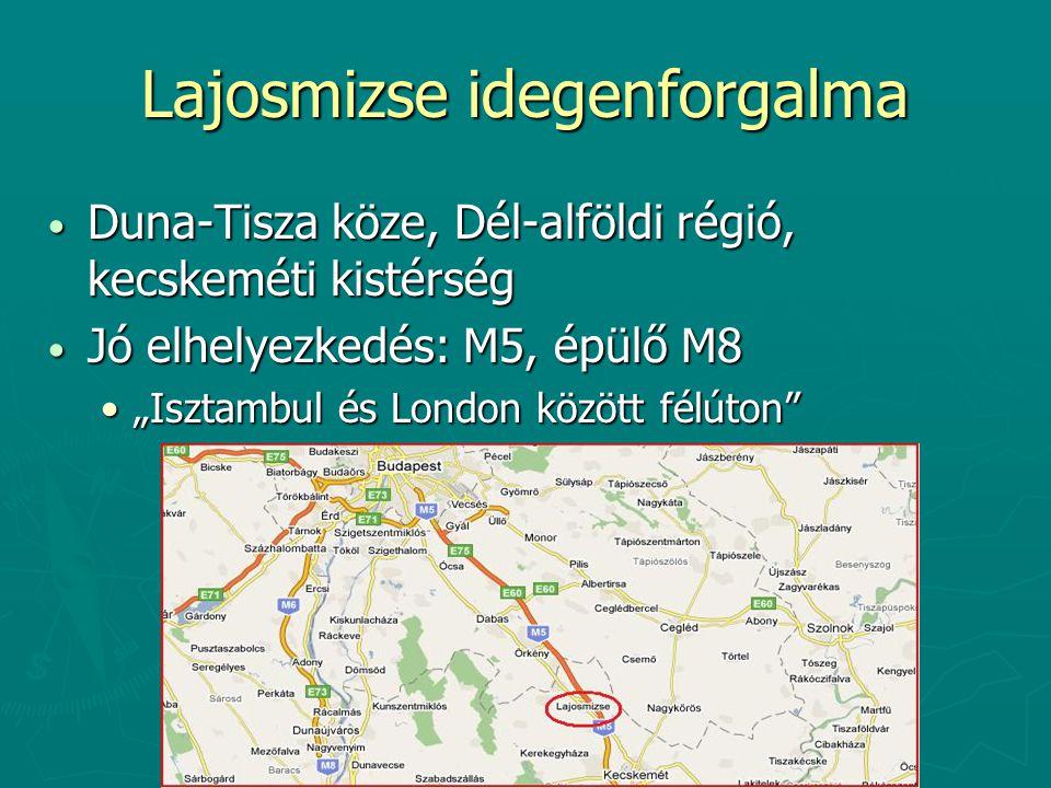 """Lajosmizse idegenforgalma Duna-Tisza köze, Dél-alföldi régió, kecskeméti kistérség Duna-Tisza köze, Dél-alföldi régió, kecskeméti kistérség Jó elhelyezkedés: M5, épülő M8 Jó elhelyezkedés: M5, épülő M8 """"Isztambul és London között félúton """"Isztambul és London között félúton"""