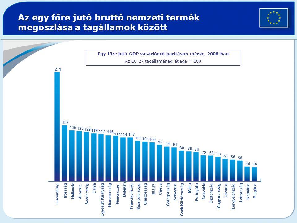 Az egy főre jutó bruttó nemzeti termék megoszlása a tagállamok között Egy főre jutó GDP vásárlóerő-paritáson mérve, 2008-ban Az EU 27 tagállamának átlaga = 100 271 137 135 123 122 118 117 116 115 114 107 103 101 100 95 94 91 80 76 72 68 63 61 58 56 46 40 Luxemburg Írország Hollandia Ausztria Svédország DániaEgyesült KirályságNémetország Finnország Belgium FranciaországSpanyolország Olaszország EU-27 Ciprus GörögországSzlovénia Cseh Köztársaság Málta Portugália Szlovákia Észtország Magyarország LitvániaLengyelországLettország RomániaBulgária