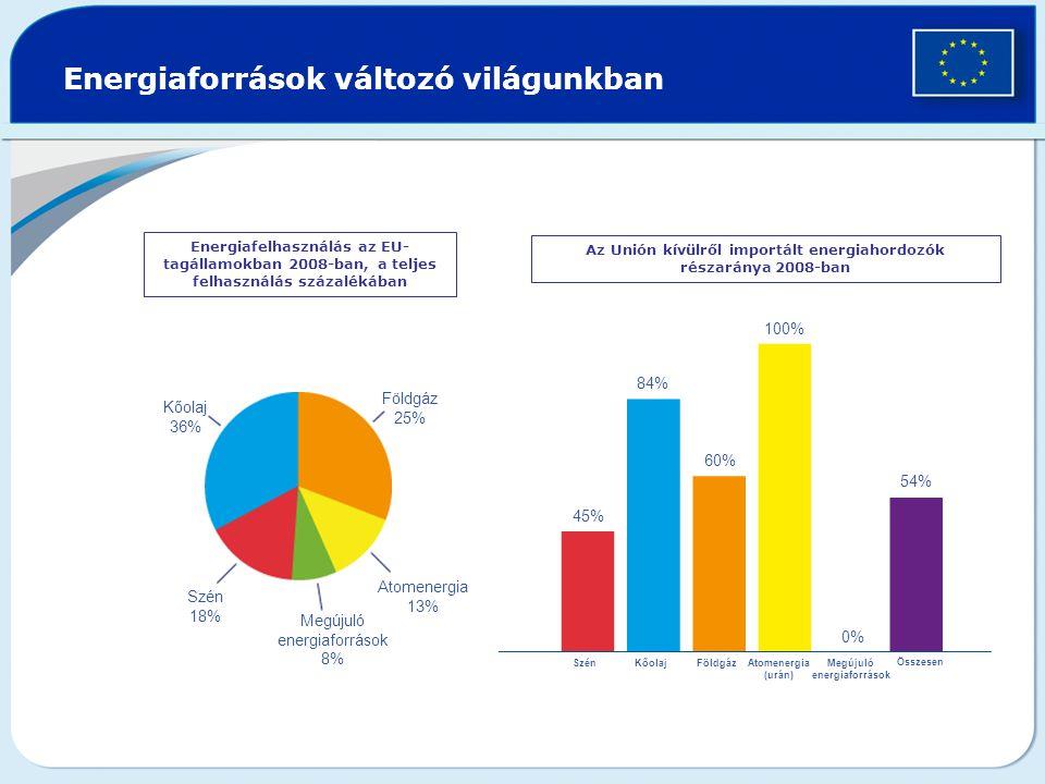 Energiaforrások változó világunkban Energiafelhasználás az EU- tagállamokban 2008-ban, a teljes felhasználás százalékában Az Unión kívülről importált energiahordozók részaránya 2008-ban Kőolaj 36% Földgáz 25% Atomenergia 13% Szén 18% Megújuló energiaforrások 8% 45% 84%84% 60% 100% 54% KőolajSzénFöldgázAtomenergia (urán) Megújuló energiaforrások Összesen 0%