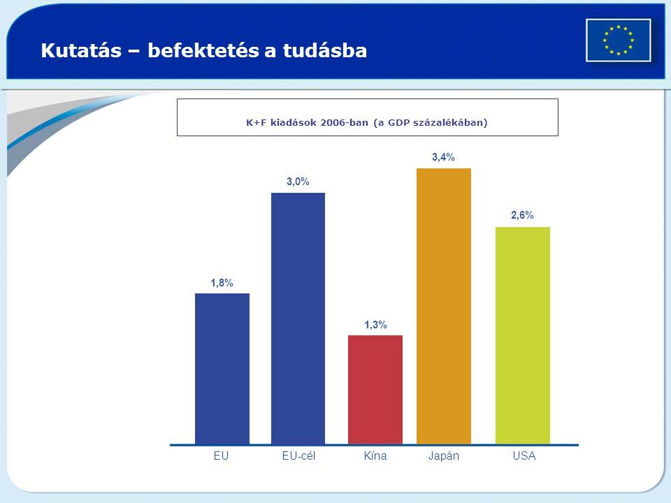Kutatás – befektetés a tudásba K+F kiadások 2006-ban (a GDP százalékában) 1,8% 3,0% 1,3% 2,6% 3,4% EUEU-cél Kína Japán USA