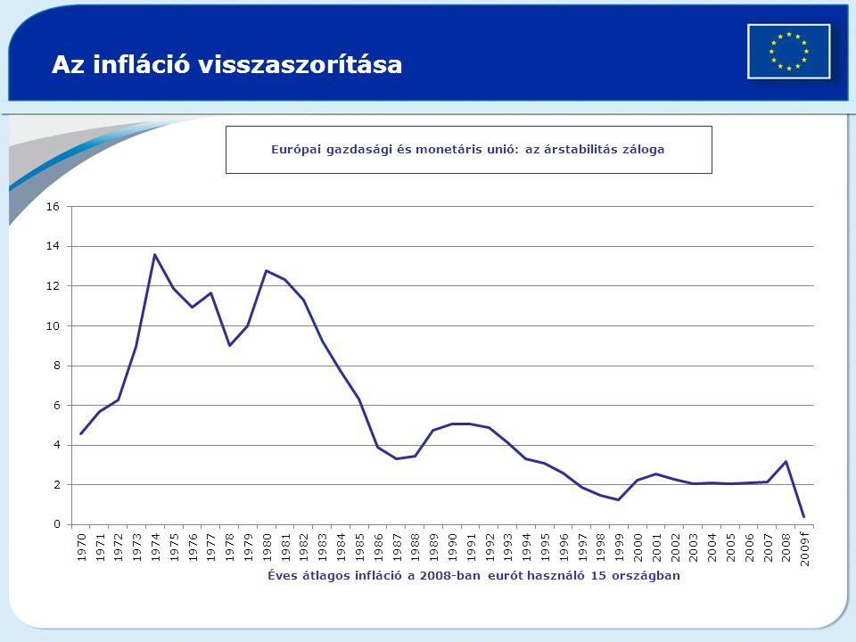 Az infláció visszaszorítása Európai gazdasági és monetáris unió: az árstabilitás záloga Éves átlagos infláció a 2008-ban eurót használó 15 országban