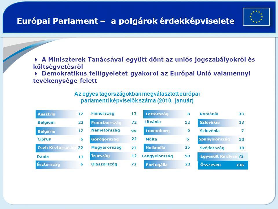 Egyesült Királyság Európai Parlament – a polgárok érdekképviselete 12 22 72 13 Olaszország Írország 22 Magyarország Görögország 99 Németország Franciaország Finnország 6 Észtország 1313 Dánia 2 Cseh Köztársaság 6 Ciprus 1717 Bulgária 2 Belgium 1717 Ausztria  A Miniszterek Tanácsával együtt dönt az uniós jogszabályokról és költségvetésről  Demokratikus felügyeletet gyakorol az Európai Unió valamennyi tevékenysége felett Összesen 736 7272 18Svédország 50 Spanyolország 7Szlovénia 13Szlovákia 33 Románia 22 Portugália 50Lengyelország 25 Hollandia 5 Málta 6 Luxemburg 12 Litvánia 8Lettország Az egyes tagországokban megválasztott európai parlamenti képviselők száma (2010.