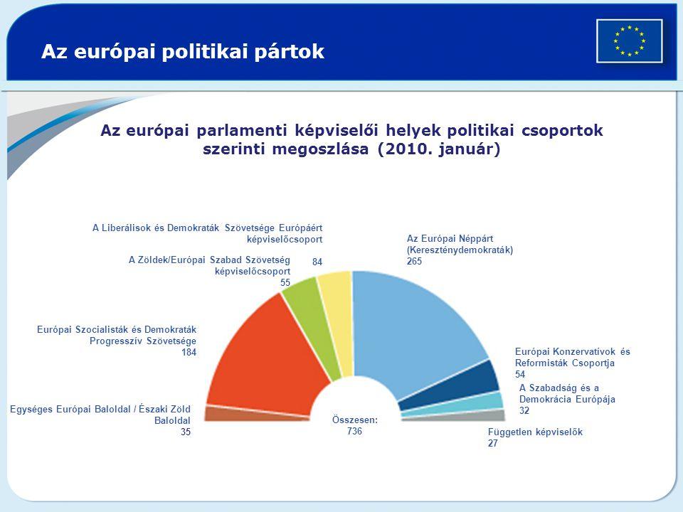 Az európai politikai pártok A Zöldek/Európai Szabad Szövetség képviselőcsoport 55 Európai Konzervatívok és Reformisták Csoportja 54 A Liberálisok és Demokraták Szövetsége Európáért képviselőcsoport 84 Az Európai Néppárt (Kereszténydemokraták) 265 Független képviselők 27 Összesen: 736 Európai Szocialisták és Demokraták Progresszív Szövetsége 184 Egységes Európai Baloldal / Északi Zöld Baloldal 35 A Szabadság és a Demokrácia Európája 32 Az európai parlamenti képviselői helyek politikai csoportok szerinti megoszlása (2010.