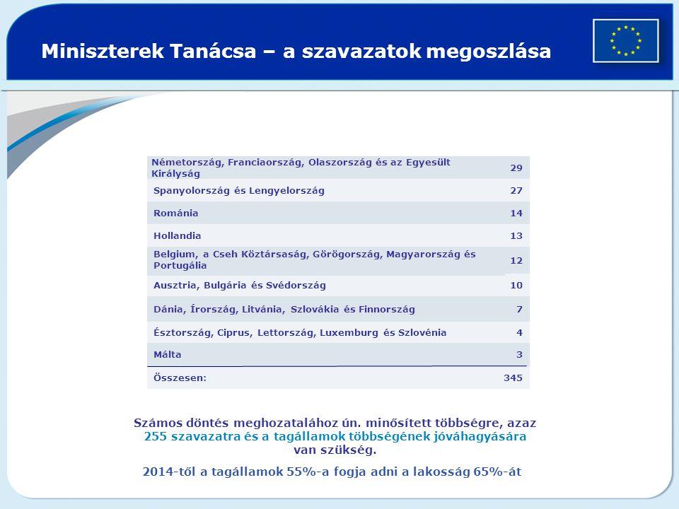 Miniszterek Tanácsa – a szavazatok megoszlása 345Összesen: 3Málta 4Észtország, Ciprus, Lettország, Luxemburg és Szlovénia 7Dánia, Írország, Litvánia, Szlovákia és Finnország 10Ausztria, Bulgária és Svédország 12 Belgium, a Cseh Köztársaság, Görögország, Magyarország és Portugália 13Hollandia 14 Románia 27Spanyolország és Lengyelország 29 Németország, Franciaország, Olaszország és az Egyesült Királyság Számos döntés meghozatalához ún.