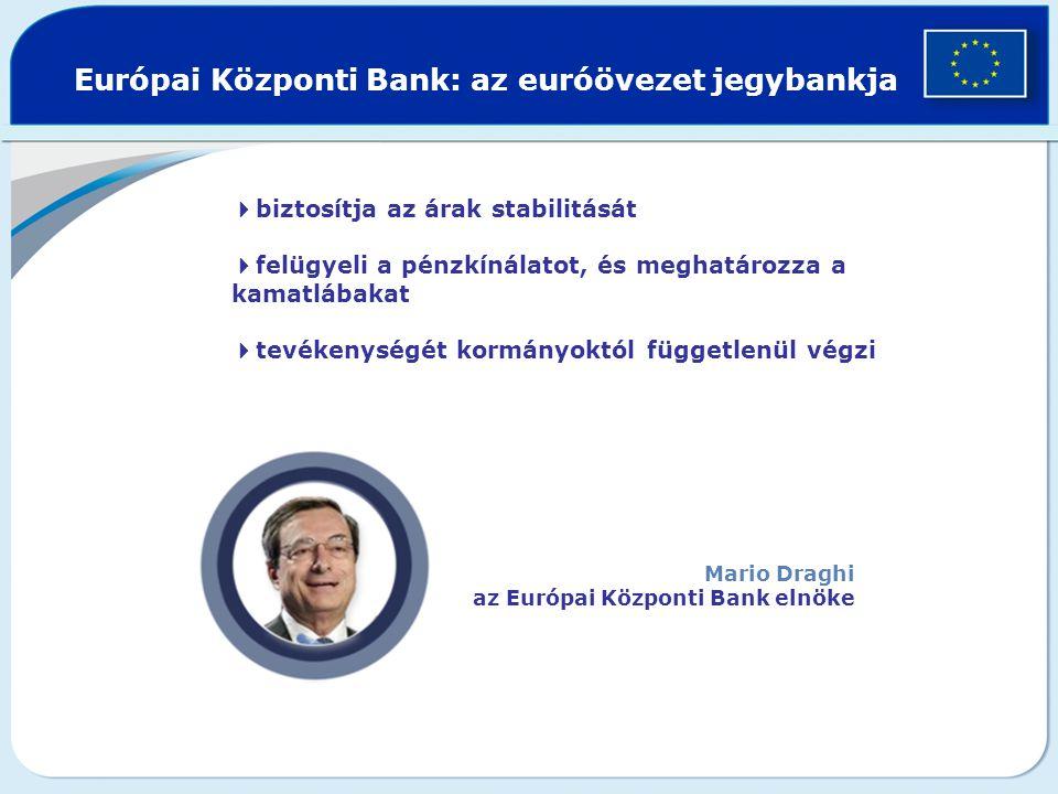  biztosítja az árak stabilitását  felügyeli a pénzkínálatot, és meghatározza a kamatlábakat  tevékenységét kormányoktól függetlenül végzi Európai Központi Bank: az euróövezet jegybankja Mario Draghi az Európai Központi Bank elnöke