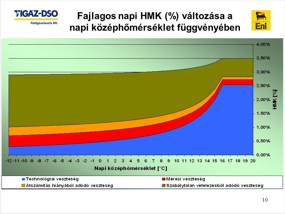 10 Fajlagos napi HMK (%) változása a napi középhőmérséklet függvényében