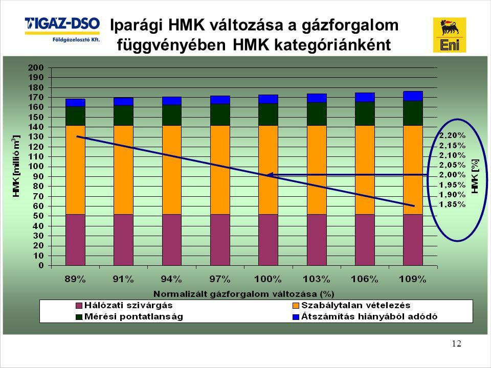 12 Iparági HMK változása a gázforgalom függvényében HMK kategóriánként