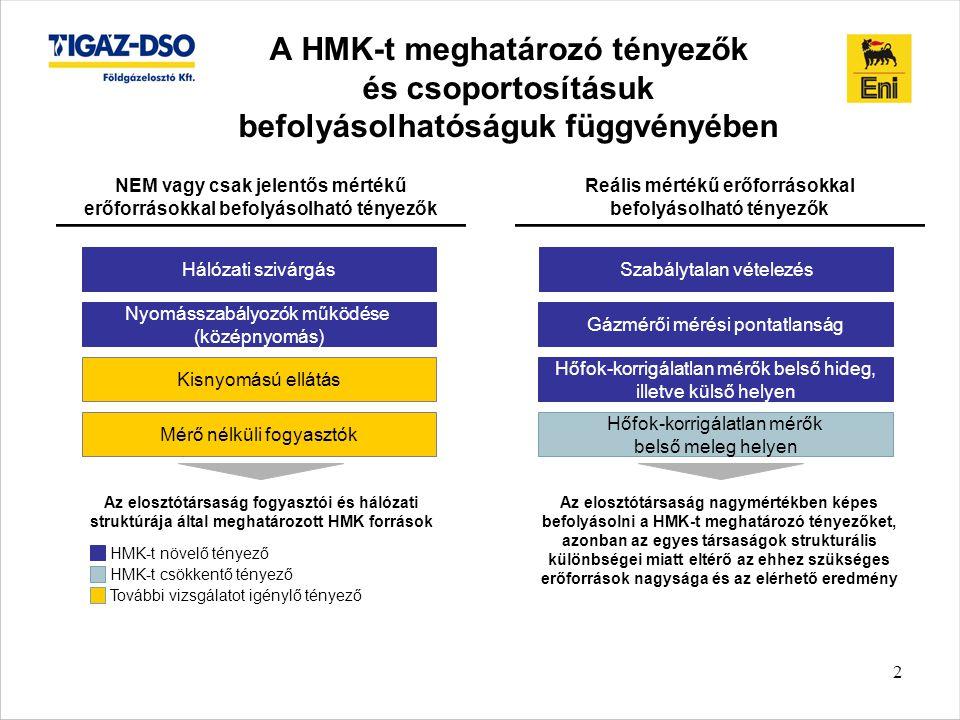 2 A HMK-t meghatározó tényezők és csoportosításuk befolyásolhatóságuk függvényében NEM vagy csak jelentős mértékű erőforrásokkal befolyásolható tényezők Reális mértékű erőforrásokkal befolyásolható tényezők Az elosztótársaság fogyasztói és hálózati struktúrája által meghatározott HMK források Az elosztótársaság nagymértékben képes befolyásolni a HMK-t meghatározó tényezőket, azonban az egyes társaságok strukturális különbségei miatt eltérő az ehhez szükséges erőforrások nagysága és az elérhető eredmény HMK-t növelő tényező HMK-t csökkentő tényező Hálózati szivárgás Kisnyomású ellátás Mérő nélküli fogyasztók Szabálytalan vételezés Gázmérői mérési pontatlanság Hőfok-korrigálatlan mérők belső hideg, illetve külső helyen Nyomásszabályozók működése (középnyomás) Hőfok-korrigálatlan mérők belső meleg helyen További vizsgálatot igénylő tényező