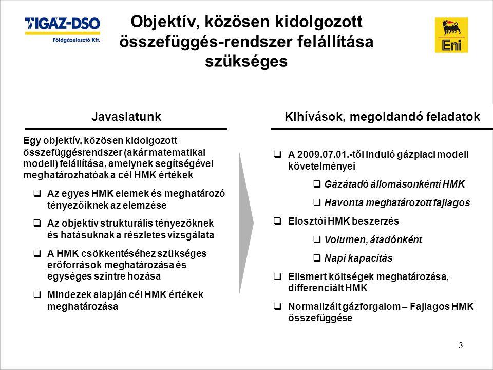 3 Objektív, közösen kidolgozott összefüggés-rendszer felállítása szükséges  A 2009.07.01.-től induló gázpiaci modell követelményei  Gázátadó állomásonkénti HMK  Havonta meghatározott fajlagos  Elosztói HMK beszerzés  Volumen, átadónként  Napi kapacitás  Elismert költségek meghatározása, differenciált HMK  Normalizált gázforgalom – Fajlagos HMK összefüggése Javaslatunk Egy objektív, közösen kidolgozott összefüggésrendszer (akár matematikai modell) felállítása, amelynek segítségével meghatározhatóak a cél HMK értékek  Az egyes HMK elemek és meghatározó tényezőiknek az elemzése  Az objektív strukturális tényezőknek és hatásuknak a részletes vizsgálata  A HMK csökkentéséhez szükséges erőforrások meghatározása és egységes szintre hozása  Mindezek alapján cél HMK értékek meghatározása Kihívások, megoldandó feladatok
