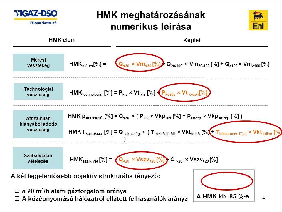 4 HMK meghatározásának numerikus leírása Mérési veszteség Technológiai veszteség Átszámítás hiányából adódó veszteség Szabálytalan vételezés HMK elem Képlet HMK mérés [%] =Q 100 × Vm >100 [%] HMK technológia [%] =P kis × Vt kis [%] + P közép × Vt közép [%] HMK p korrekció [%] =Q <20 × ( P kis × Vkp kis [%] + P közép × Vkp közép [%] ) HMK t korrekció [%] = Q lakossági × ( T belső fűtött × Vkt belső [%] + T külső nem TC-s × Vkt külső [%] ) HMK szab.