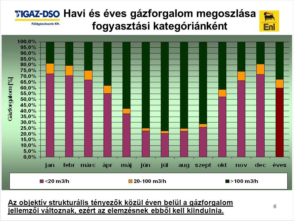 6 Havi és éves gázforgalom megoszlása fogyasztási kategóriánként Az objektív strukturális tényezők közül éven belül a gázforgalom jellemzői változnak, ezért az elemzésnek ebből kell kiindulnia.