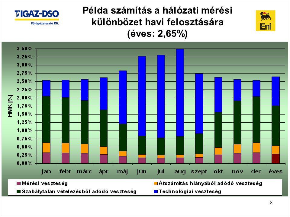 8 Példa számítás a hálózati mérési különbözet havi felosztására (éves: 2,65%)