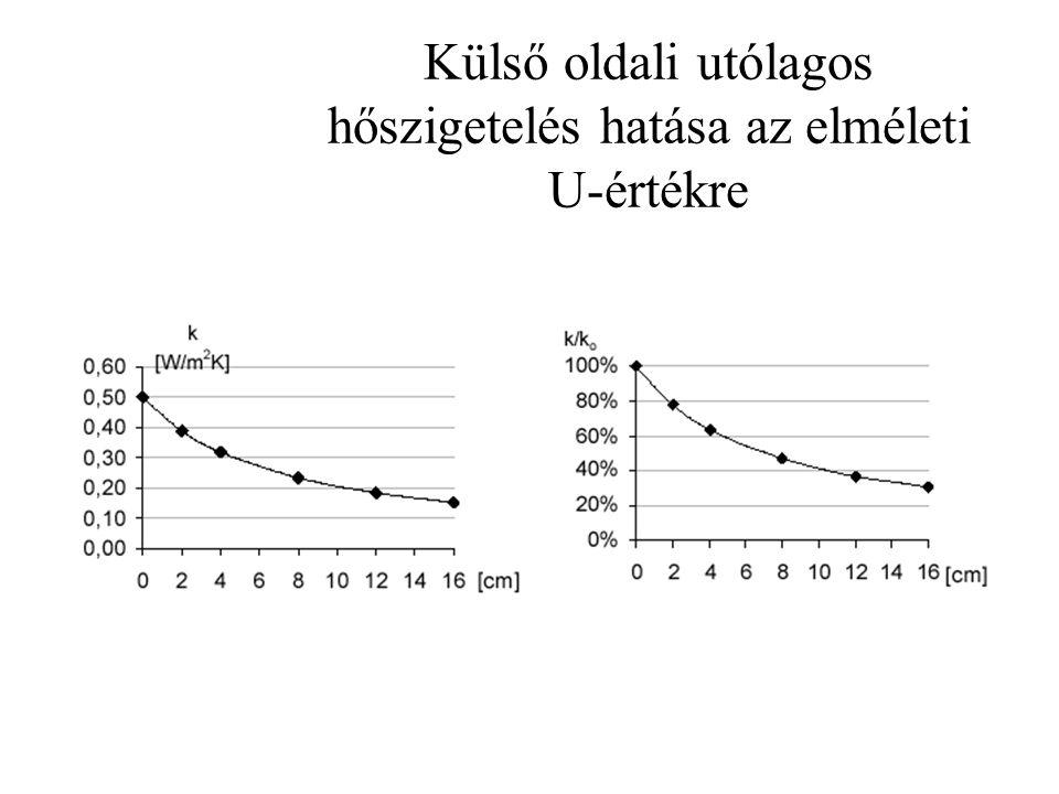 A hőhídveszteségek szerepe Hőhidak: Szerkezeti csomópontok: Pozitív sarok, belső fal-külső fal, külső fal-födém, attika, lábazat, nyílászárók kerülete Geometriai hőhíd, anyag hőhíd Hőmérsékleteloszlás a hőhidaknál Legalacsonyabb hőmérséklet, harmatpont  tényező [W/mK]