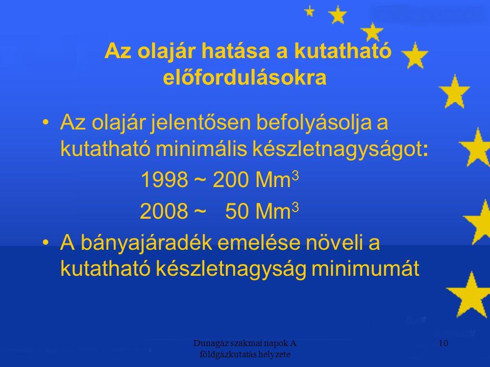 Dunagáz szakmai napok A földgázkutatás helyzete 10 Az olajár hatása a kutatható előfordulásokra Az olajár jelentősen befolyásolja a kutatható minimális készletnagyságot: 1998 ~ 200 Mm 3 2008 ~ 50 Mm 3 A bányajáradék emelése növeli a kutatható készletnagyság minimumát