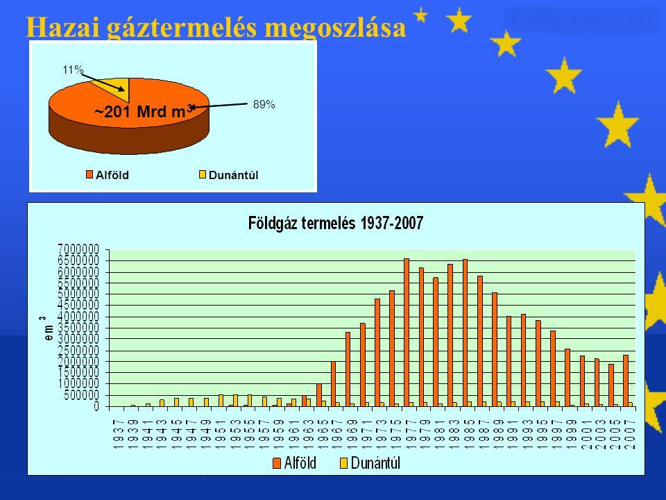 Hazai gáztermelés megoszlása AlföldDunántúl 89% 11% ?~149 Mrd m 3 AlföldDunántúl 89% 11% ~201 Mrd m 3
