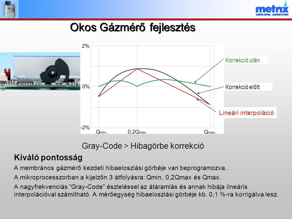 Okos Gázmérő fejlesztés Gray-Code > Hibagörbe korrekció Kiváló pontosság A membrános gázmérő kezdeti hibaeloszlási görbéje van beprogramozva. A mikrop