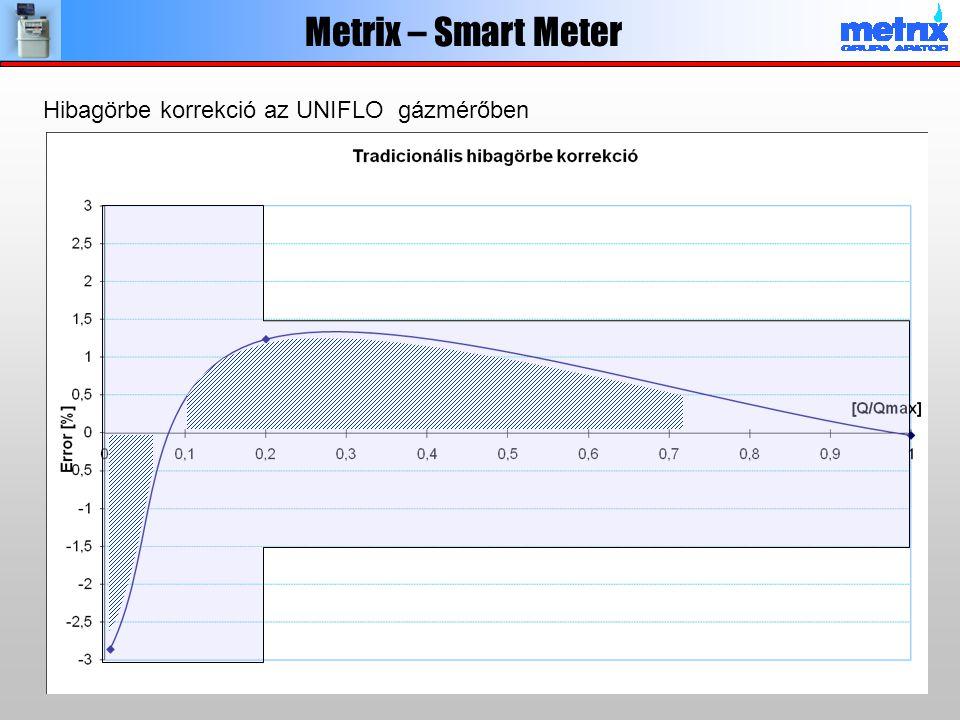 Metrix – Smart Meter