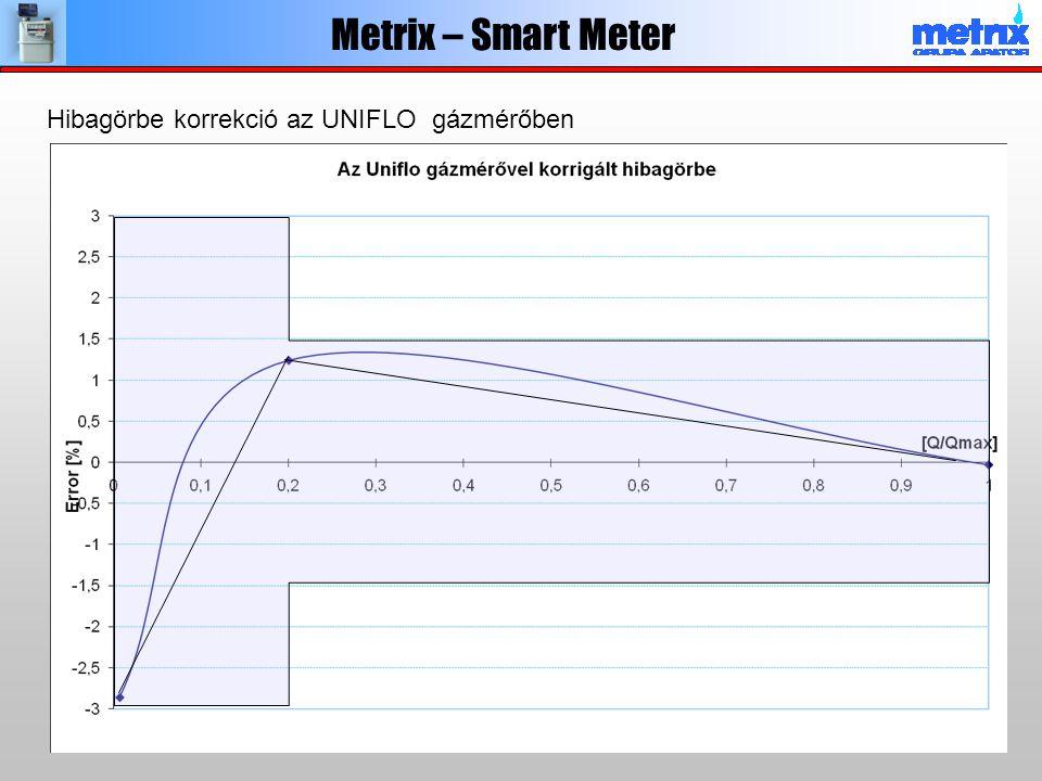 Hibagörbe korrekció az UNIFLO gázmérőben