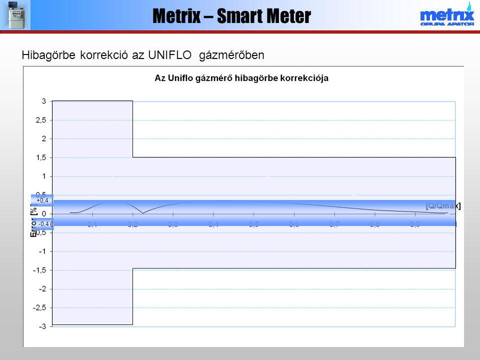 +0,4 -0,4 Metrix – Smart Meter Hibagörbe korrekció az UNIFLO gázmérőben