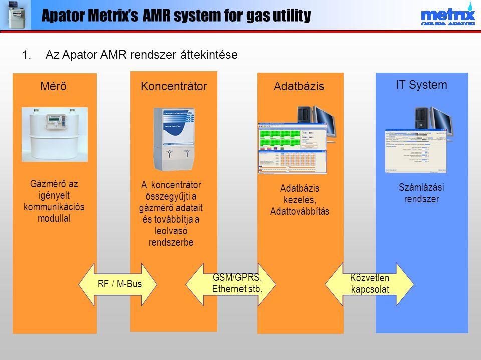 Apator Metrix's AMR system for gas utility Koncentrátor A koncentrátor összegyűjti a gázmérő adatait és továbbítja a leolvasó rendszerbe Adatbázis Ada