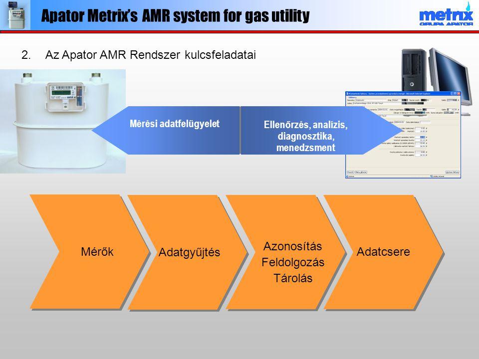 Mérők Adatgyűjtés Azonosítás Feldolgozás Tárolás Adatcsere Mérési adatfelügyelet Ellenőrzés, analízis, diagnosztika, menedzsment 2.Az Apator AMR Rends