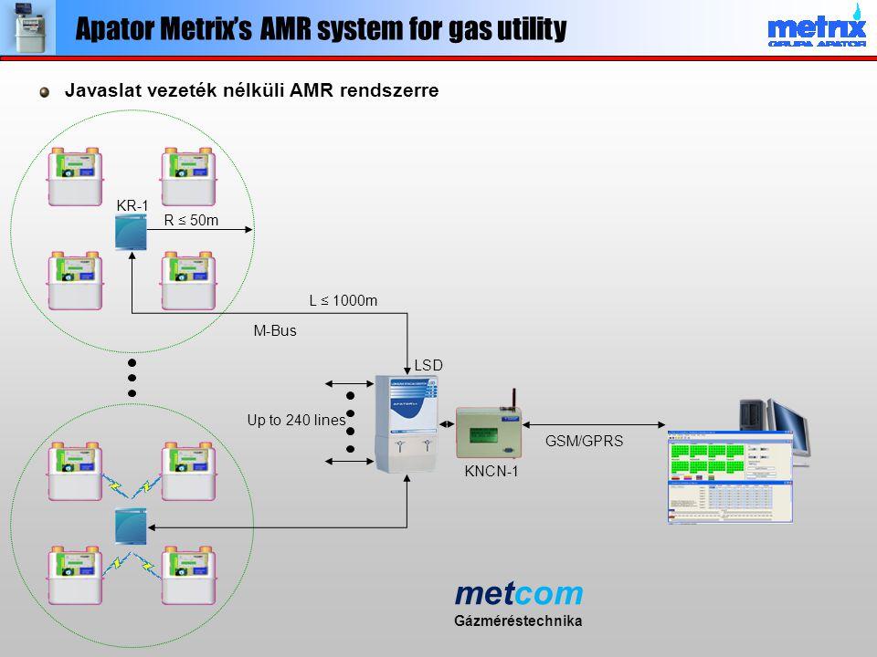 Javaslat vezeték nélküli AMR rendszerre R ≤ 50m L ≤ 1000m Up to 240 lines LSD KR-1 M-Bus GSM/GPRS KNCN-1 Apator Metrix's AMR system for gas utility me