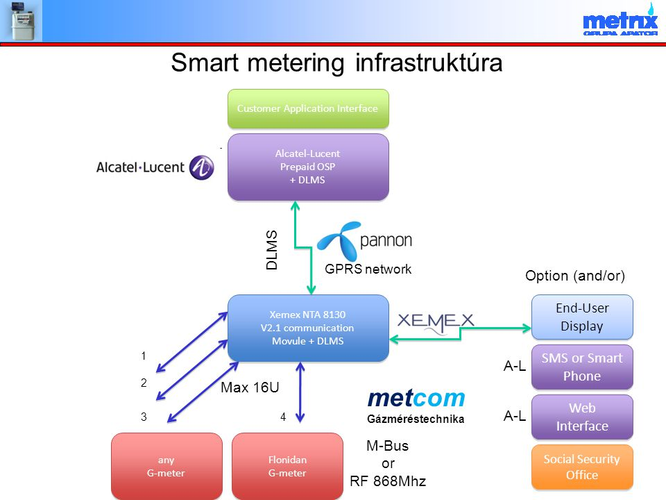 Smart metering infrastruktúra Customer Application Interface Alcatel-Lucent Prepaid OSP + DLMS Alcatel-Lucent Prepaid OSP + DLMS Xemex NTA 8130 V2.1 communication Movule + DLMS Xemex NTA 8130 V2.1 communication Movule + DLMS End-User Display End-User Display Flonidan G-meter Flonidan G-meter any G-meter any G-meter GPRS network 1 2 34 Max 16U M-Bus or RF 868Mhz Option (and/or) DLMS SMS or Smart Phone Web Interface Web Interface Social Security Office A-L metcom Gázméréstechnika