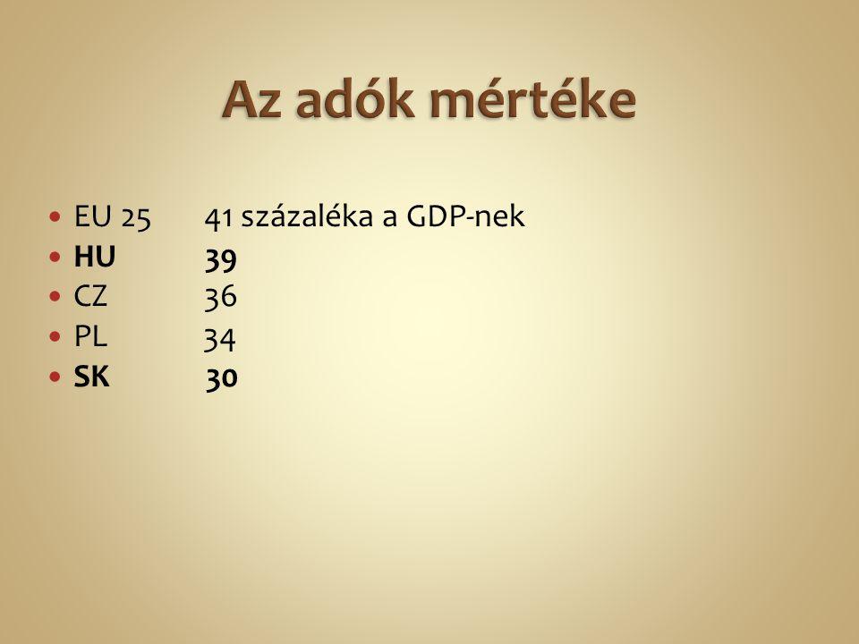 EU 25 41 százaléka a GDP-nek HU 39 CZ 36 PL 34 SK 30