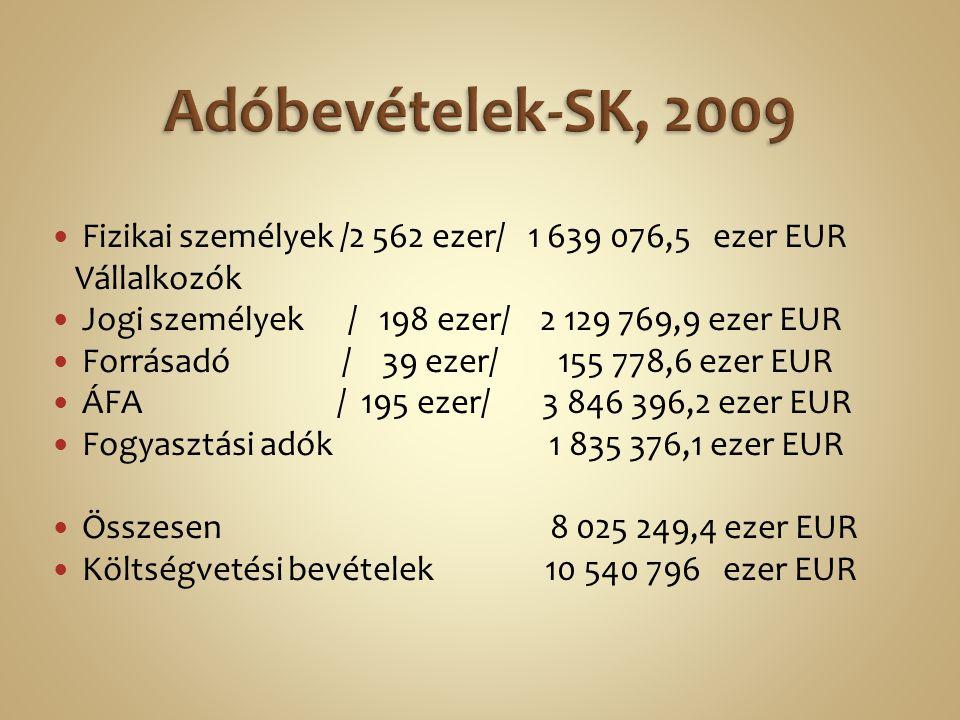 Fizikai személyek /2 562 ezer/ 1 639 076,5 ezer EUR Vállalkozók Jogi személyek / 198 ezer/ 2 129 769,9 ezer EUR Forrásadó / 39 ezer/ 155 778,6 ezer EUR ÁFA / 195 ezer/ 3 846 396,2 ezer EUR Fogyasztási adók 1 835 376,1 ezer EUR Összesen 8 025 249,4 ezer EUR Költségvetési bevételek 10 540 796 ezer EUR