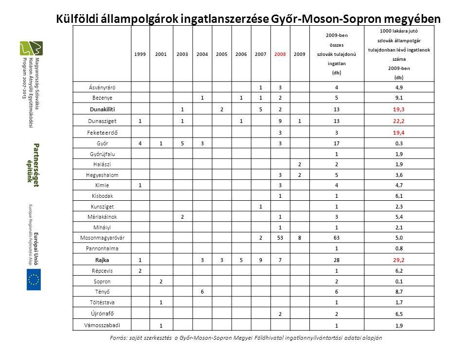 Külföldi állampolgárok ingatlanszerzése Győr-Moson-Sopron megyében 199920012003200420052006200720082009 2009-ben összes szlovák tulajdonú ingatlan (db