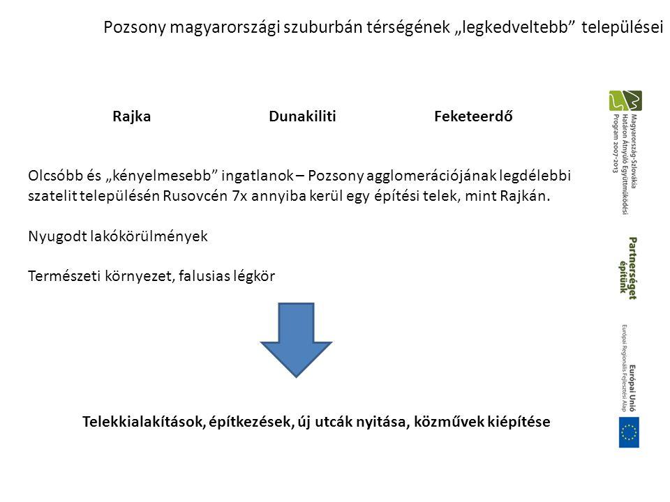 """Pozsony magyarországi szuburbán térségének """"legkedveltebb települései RajkaDunakilitiFeketeerdő Olcsóbb és """"kényelmesebb ingatlanok – Pozsony agglomerációjának legdélebbi szatelit településén Rusovcén 7x annyiba kerül egy építési telek, mint Rajkán."""