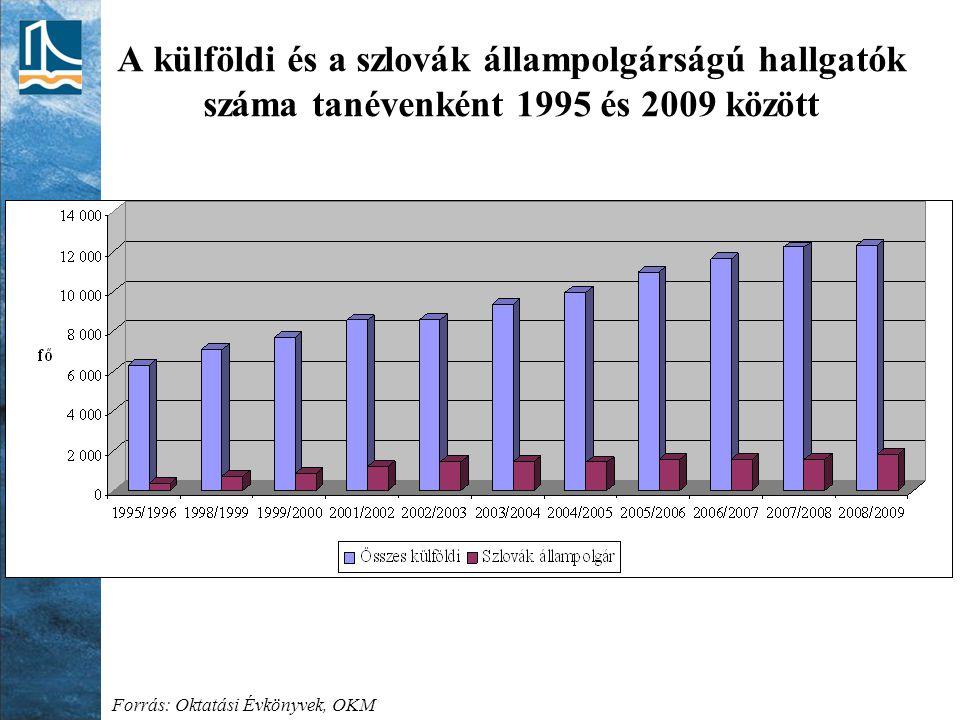 A külföldi és a szlovák állampolgárságú hallgatók száma tanévenként 1995 és 2009 között Forrás: Oktatási Évkönyvek, OKM