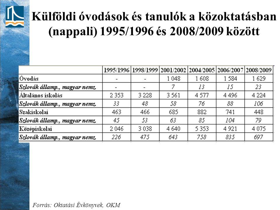 Külföldi óvodások és tanulók a közoktatásban (nappali) 1995/1996 és 2008/2009 között Forrás: Oktatási Évkönyvek, OKM