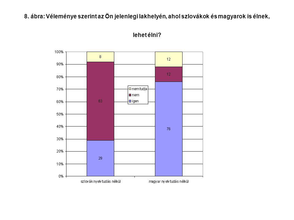 8. ábra: Véleménye szerint az Ön jelenlegi lakhelyén, ahol szlovákok és magyarok is élnek, lehet élni?