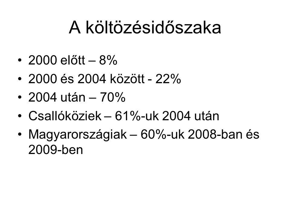 A költözésidőszaka 2000 előtt – 8% 2000 és 2004 között - 22% 2004 után – 70% Csallóköziek – 61%-uk 2004 után Magyarországiak – 60%-uk 2008-ban és 2009