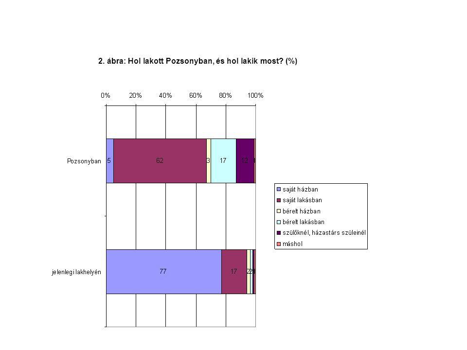 2. ábra: Hol lakott Pozsonyban, és hol lakik most? (%)