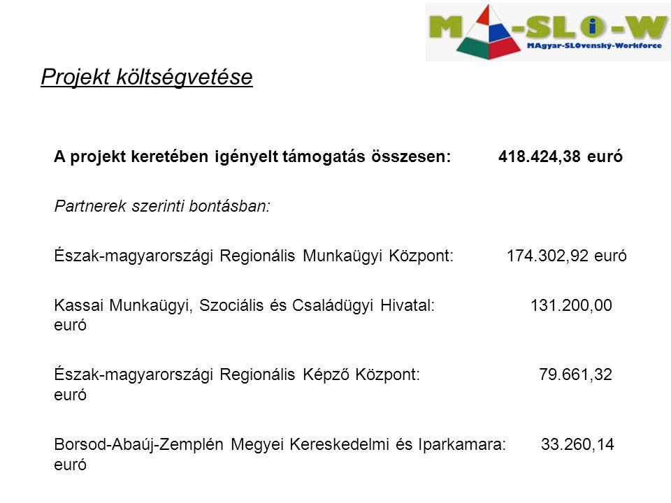 Projekt költségvetése A projekt keretében igényelt támogatás összesen: 418.424,38 euró Partnerek szerinti bontásban: Észak-magyarországi Regionális Munkaügyi Központ: 174.302,92 euró Kassai Munkaügyi, Szociális és Családügyi Hivatal: 131.200,00 euró Észak-magyarországi Regionális Képző Központ: 79.661,32 euró Borsod-Abaúj-Zemplén Megyei Kereskedelmi és Iparkamara: 33.260,14 euró