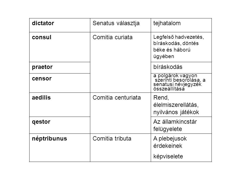 dictatorSenatus választjatejhatalom consulComitia curiata Legfelső hadvezetés, bíráskodás, döntés béke és háború ügyében praetorbíráskodás censor a po
