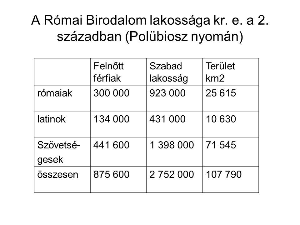 A Római Birodalom lakossága kr. e. a 2. században (Polübiosz nyomán) Felnőtt férfiak Szabad lakosság Terület km2 rómaiak300 000923 00025 615 latinok13