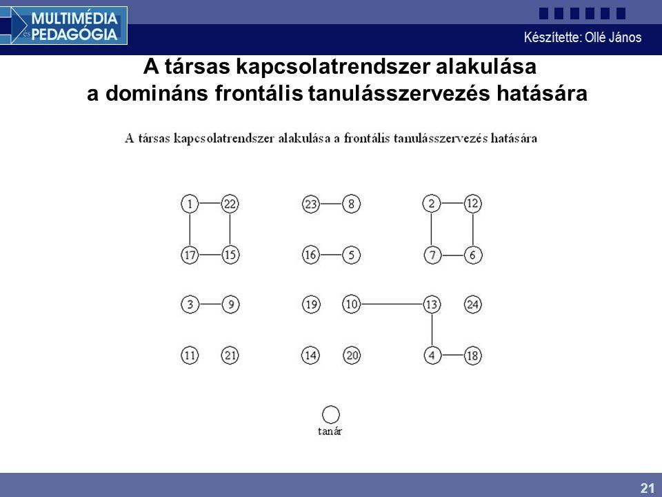 Készítette: Ollé János 21 A társas kapcsolatrendszer alakulása a domináns frontális tanulásszervezés hatására
