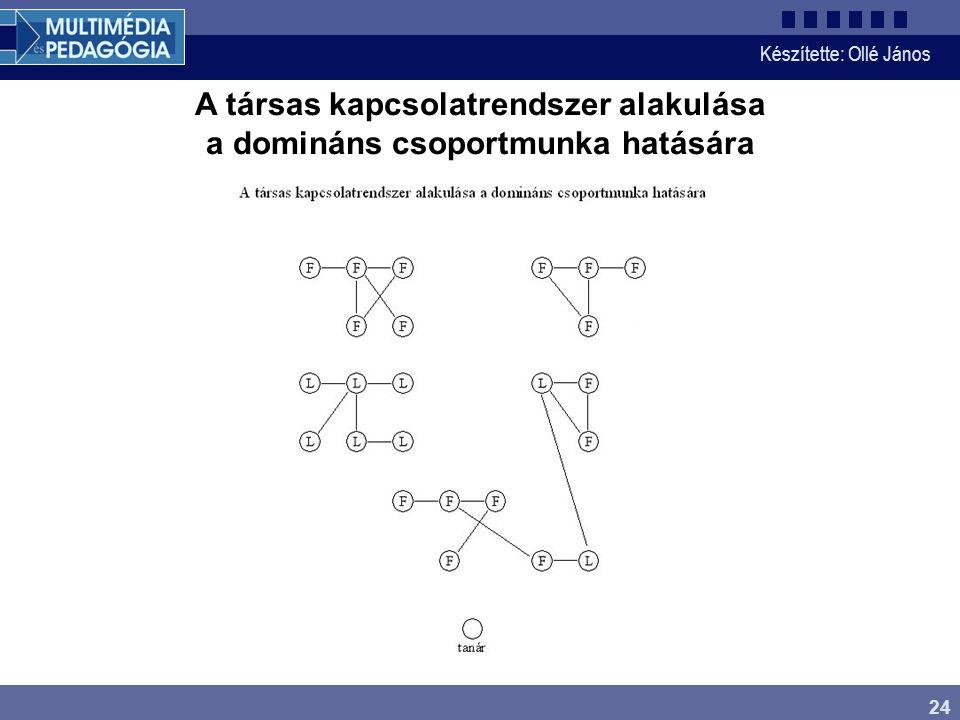 Készítette: Ollé János 24 A társas kapcsolatrendszer alakulása a domináns csoportmunka hatására