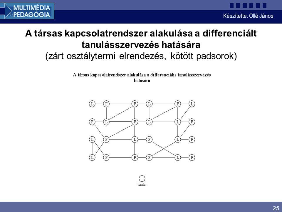 Készítette: Ollé János 25 A társas kapcsolatrendszer alakulása a differenciált tanulásszervezés hatására (zárt osztálytermi elrendezés, kötött padsorok)