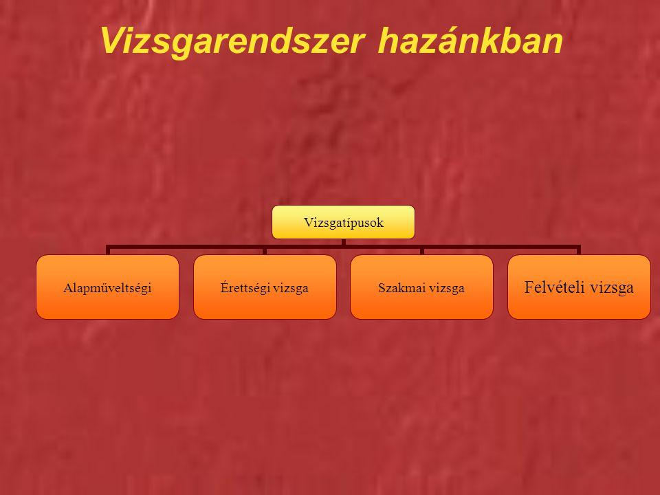 Vizsgarendszer hazánkban Vizsgatípusok Alapműveltségi Érettségi vizsgaSzakmai vizsgaFelvételi vizsga