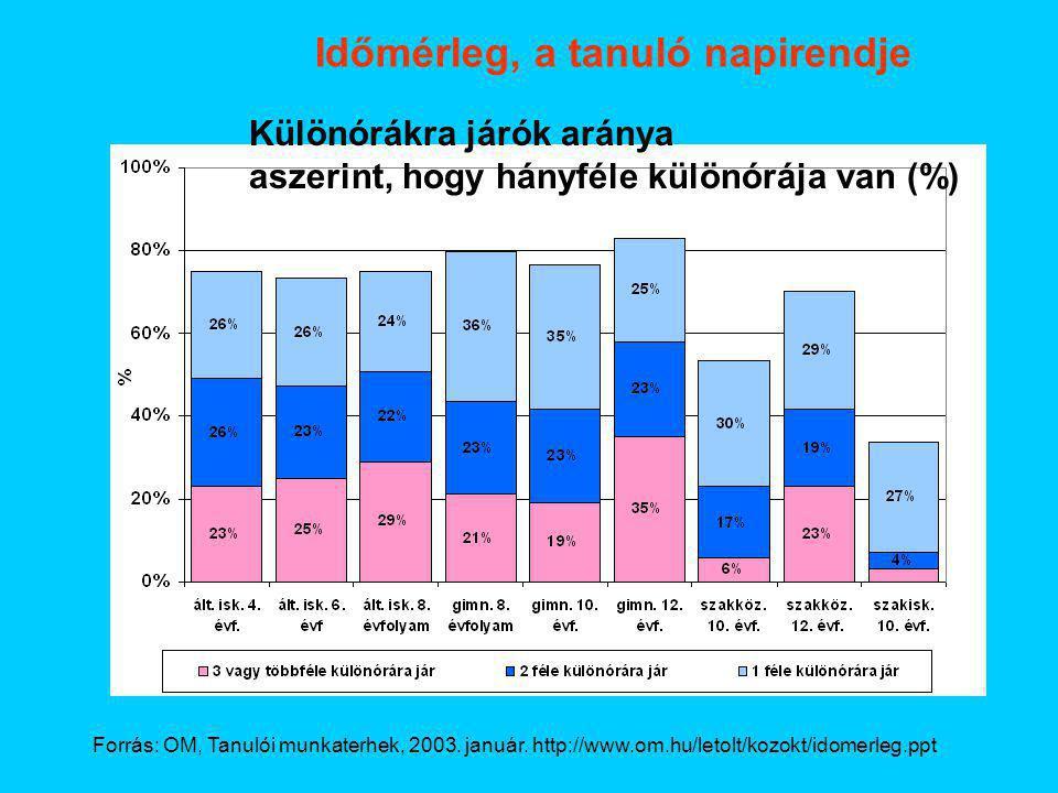 Időmérleg, a tanuló napirendje Forrás: OM, Tanulói munkaterhek, 2003. január. http://www.om.hu/letolt/kozokt/idomerleg.ppt Különórákra járók aránya as
