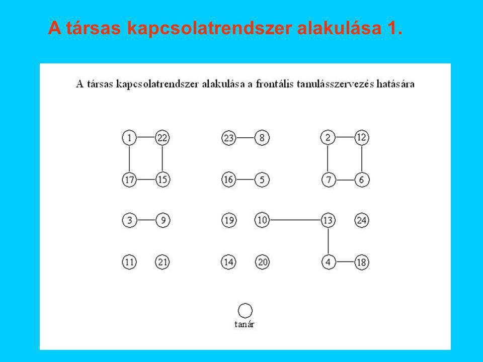 A társas kapcsolatrendszer alakulása 1.