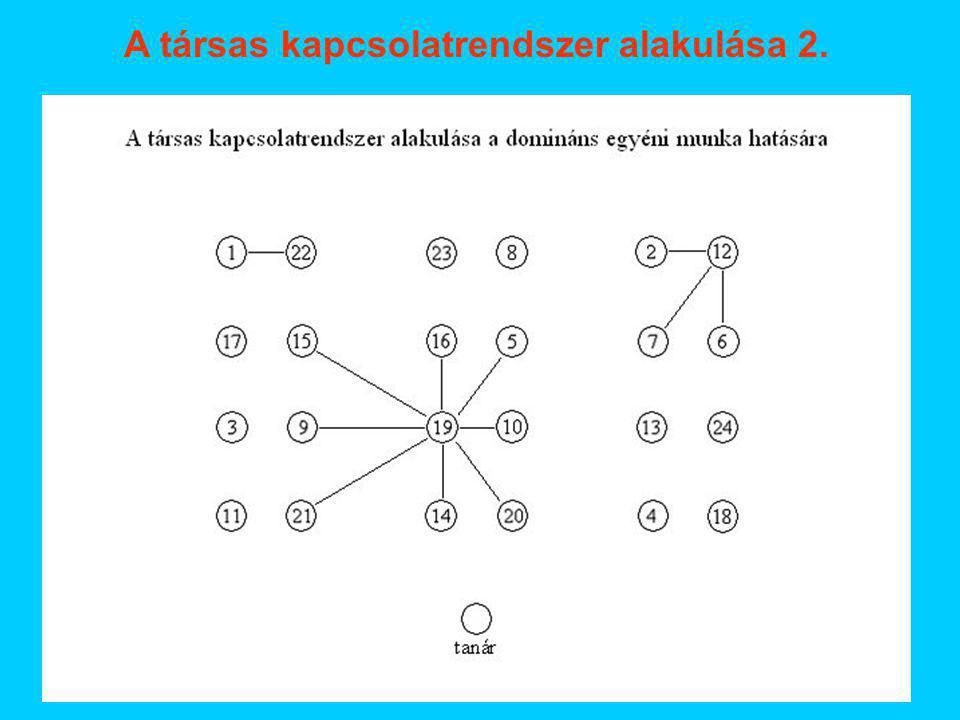 A társas kapcsolatrendszer alakulása 2.